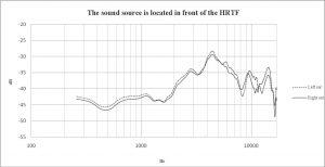 HRTF Graph Artificial head front