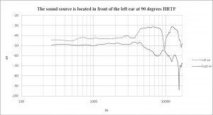 HRTF Graph Artificial head left 90 degrees