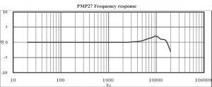 Artificial Head microphone sensitivity